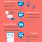 Chatbot: qué es y cómo implementarlo para generar ventas
